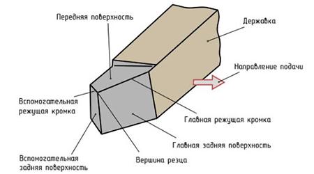 конструкция резца фото